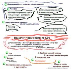Психологические типы по КБФ: Место типологии по КБФ среди других индивидуальных...