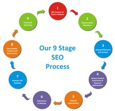 Our 9 Stage SEO Process