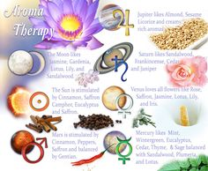 Effective aromas are indicated by the condition of planets in your chart.