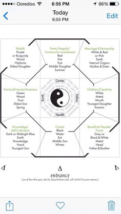 Feng Shui Bague Map