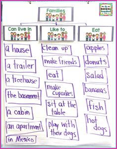 At the beginning of the year, getting to know our students is key to building relationships. Relationships are key to the success of our classroom. That's what makes a family unit so importan… Preschool Family Theme, Preschool Writing, Preschool Lessons, Preschool Activities, Esl Lessons, Family Activities, Kindergarten Smorgasboard, Kindergarten Units, Kindergarten Projects