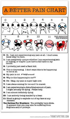 A spoof of the pain scale from the doctor's office. Made me laugh.
