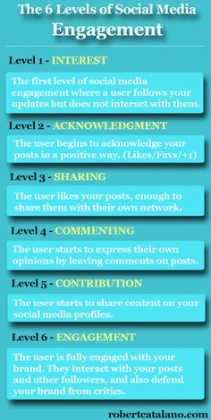 """These are the 6 levels of #SocialMedia Engagement. ▃▃▃▃▃▃▃▃▃▃▃▃▃▃▃▃▃▃▃▃ Don't be Anti-social... Get Social with us! FB - facebook.com/illustr8ed.ca Twitter - Twitter.com/illustr8ed_ca Instagram- @illustr8ed.ca LinkedIn - https://ca.linkedin.com/in/illustr8edca Pinterest - www.pinterest.com/illustr8edca  Check us out online at www.illustr8ed.ca  illustr8ed.ca@gmail.com  """"Cre8ivity is in our DNA"""""""