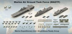 An equipment layout for a Marine Expeditionary Unit on a three ship Navy Amphibious Ready Group. US Marine Corps Graphic