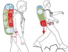 Rucksack packen | richtige Gewichtsverteilung