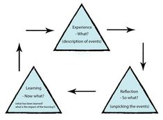 Adaption of Boud's Triangular Reflective Model (OpenLearn, 20015) that provides more guidance. Described image  Reference: OpenLearn.   2015. Learning to teach: Becoming a reflective practitioner. [WWW]. http://www.open.edu/openlearn/education/learning-teach-becoming-reflective-practitioner/content-section-6.1  (22 February 2015)