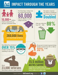 Ad Council Impact Infographic