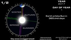 The Leap Year explained: why we have it, why we need it, and what happens if we ignore it Astronomy Quotes, Astronomy Facts, Space And Astronomy, Astronomy Tattoo, Astronomy Stars, Astronomy Pictures, Earth And Space Science, Earth From Space, Science And Nature