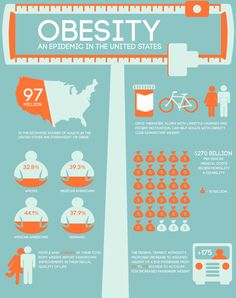 Obesity, an epidemic in the US