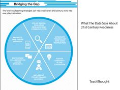 What The Data Says About Students' 21st Century Readiness 02/12/2014, TeachThought Staff.