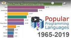 Most Popular programming Languages 1965-2019 - NeoAula