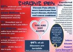 Dercum's Disease is rare and one of the worst symptoms is chronic pain.  #Infographic#pain#dercums
