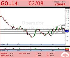 GOL - GOLL4 - 03/09/2012 #GOLL4 #analises #bovespa