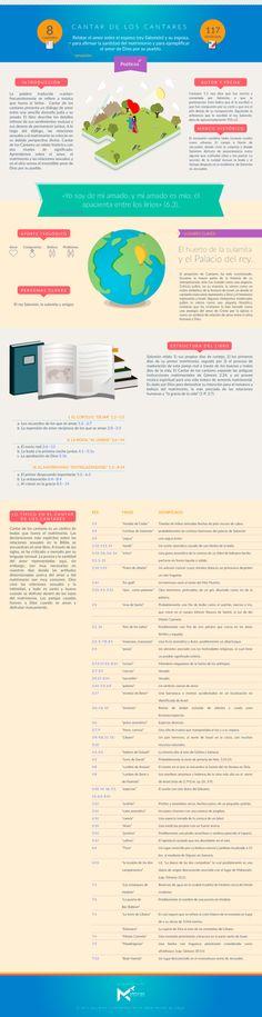Infografía sobre el libro de CANTARES. #infobiblia Puedes descargar esta infografía aquí Síguenos en: Instagram | Facebook | Twitter