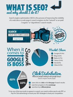 What is #SEO and Why Should I Do It?
