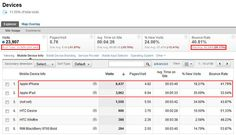 Five essential Google Analytics tips for web designers