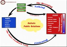 Public Relations and the feedback loop. PR professionals are the interpretor in the company / audience dialogue and good PR benefits every party Public Relations, Telephone, Social Media, Messages, Marketing, Canning, Phone, Social Networks