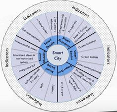 The Smart Cities Wheel is a holistic tool for developing and implementing smart cities strategies.