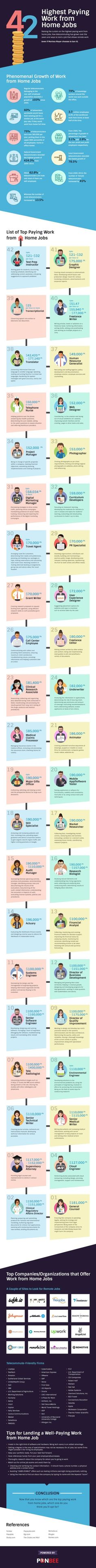 The Incredible List of 42 Highest Paying Telecommuting Jobs #infographic