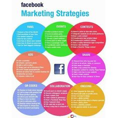#facebook #facebookmarketing #marketing #marketingstrategy #socialmedia #socialstrategy #social