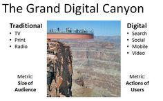 Grand Digital Canyon separating traditional and digital tactics
