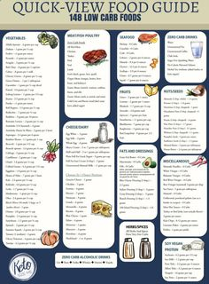low fodmap diet food shopping guide