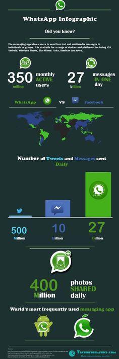WhatsApp İnfografik - Bunları Biliyor muydunuz? #whatsapp #infografik #infographic