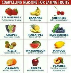 Compelling Reasons for Eating Fruits..Strawberries fight cancer and aging. Bananas boost energy. Cherries calm the nervous system. Grapes relax blood vessels. Pineapple fights arthritis. Blueberries protect the heart. Kiwis increase bone mass.  Watermelon controls heart rate. Mangos prevent cancer. Oranges protect skin and vision. Apples help resist infection. Peaches provide potassium fluoride and iron.