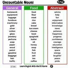 Uncountable Nouns in English - English PDF Docs. Uncountable Nouns, English Grammar, English English, Knowledge, Advice, Perfume, Writing, Education, Blogging