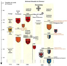 Dynasties of Provance