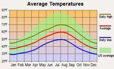 Sequim, Washington average temperatures