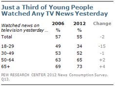 Only a third of those age 18 to 29 watched TV news yesterday