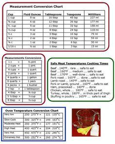 Cooking equivalent measurements and conversion charts