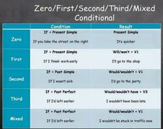 The Four Types of Conditionals in English - ESLBuzz Learning English English Resources, English Tips, English Fun, English Study, English Lessons, English Class, Learn English For Free, Learn English Grammar, English Writing Skills