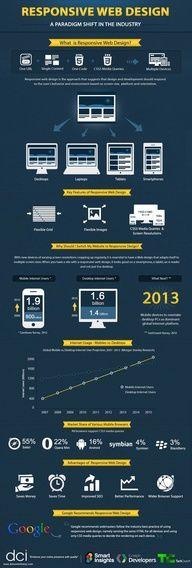 Responsive Design #Infographic www.socialmediamamma.com #webdesign #design #designer #infographs #web #infographics