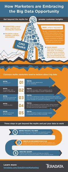 How marketers are embracing the big data opportunity #infographic