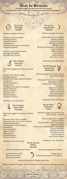 Infographic - Origin of the days of the week Wicca Witchcraft, Pagan Witch, Wiccan, Magick, Modern Witch, Nerd, Book Of Shadows, Reiki, Spelling