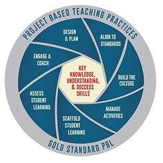 Gold Standard PBL: Project Based Teaching Practices | Overview of the teacher's…