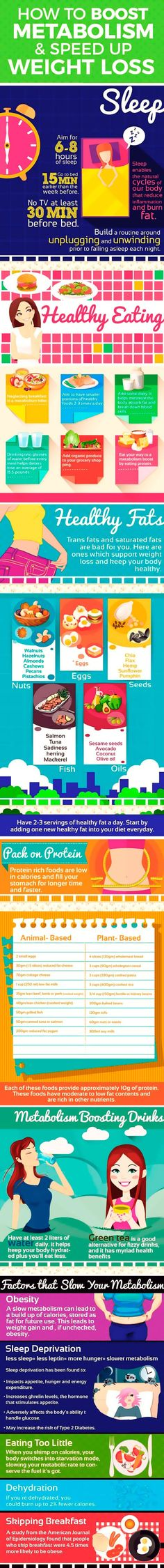 How to boost your metabolism and speed up weight loss.