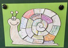 """pixabay   Eine gute Idee meiner Lehramtsanwärterin zum Thema """"Schnecke"""" Klasse 1 will ich euch heute vorstellen. Immer wieder liest man in..."""
