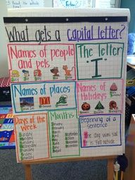 Examples of Anchor Charts Capitalization Anchor Chart Example Examples of Anchor Charts Capitali Kindergarten Anchor Charts, Writing Anchor Charts, Kindergarten Writing, Teaching Writing, Writing Activities, Math Writing, Kindergarten Classroom, Anchor Charts First Grade, Grammar Anchor Charts