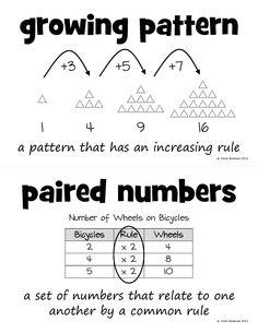 Grade Math Word Wall Vocabulary Picture Cards (Set B) Teaching Patterns, Math Patterns, Number Patterns, Fifth Grade Math, Grade 3, Third Grade, Classroom Charts, Bilingual Classroom, Maths 3e