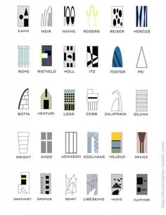 Architects' styles summed up in a single diagram. Each belongs to a different style or aesthetic community.