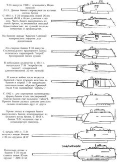 Soviet Tank several diferent Series and types of weapons/armour. Military Art, Military History, Ww2 Pictures, T 34, War Thunder, Model Tanks, Armored Fighting Vehicle, Ww2 Tanks, World Of Tanks