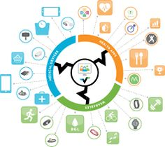 For healthcare organizations that want to launch a digital health strategy, or reinvigorate an existing one, Validic has outlined 5 steps to drive better outcomes Ge Healthcare, Wearable Technology, Digital Technology, Wellness Company, Technology Integration, Health App, Wellness Programs, Health Challenge, Studios