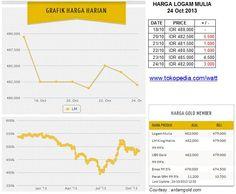 Harga logam mulia per Kamis 24 Oct 2013 : Rp 488,000 (18/10) ; Rp 481,500 (21/10, -1000) ; Rp 480,500 (22/10, -1000) ; Rp 485,000 (23/10, +4500) ; Rp 482,000 (24/10, -3000)