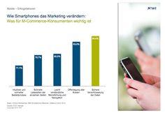 Mobile Erfolgsfaktoren: Wie Smartphones das Marketing verändern. http://de.slideshare.net/TWTinteractive/mobile-erfolgsfaktoren-wie-smartphones-das-marketing-verndern