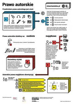 Prawo autorskie – infografika. Jak działa prawo autorskie? Kiedy i gdzie autor może decydować o swoich prawach (np. wybrać licencje Creative Commons), a jakie prawa mają użytkownicy? Wszystko to w skrócie na tym plakacie: