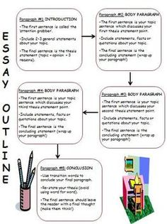 concepts for explanatory essays
