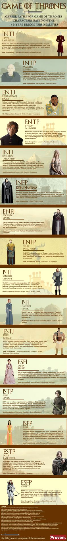 Careers for Game of Thrones Characters: 16 Career Paths Based on Myers Briggs Personality Types #Infographic #Career #GameOfThrones